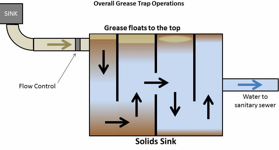 new jersey grease trap guide